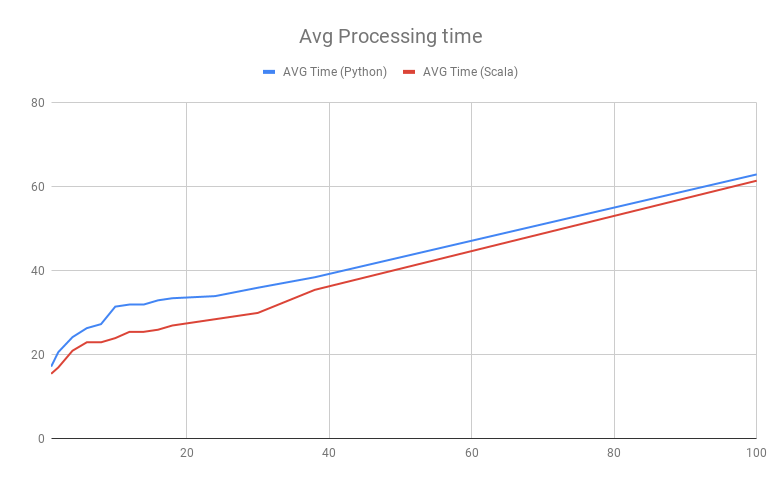 How to Run Low-Latency Jobs With Apache Spark
