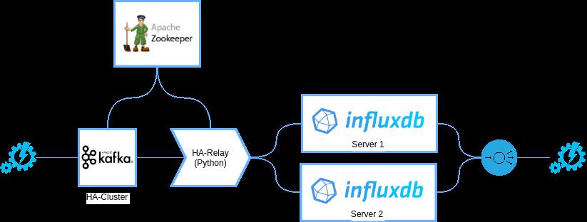 Improving InfluxDB with Apache Kafka