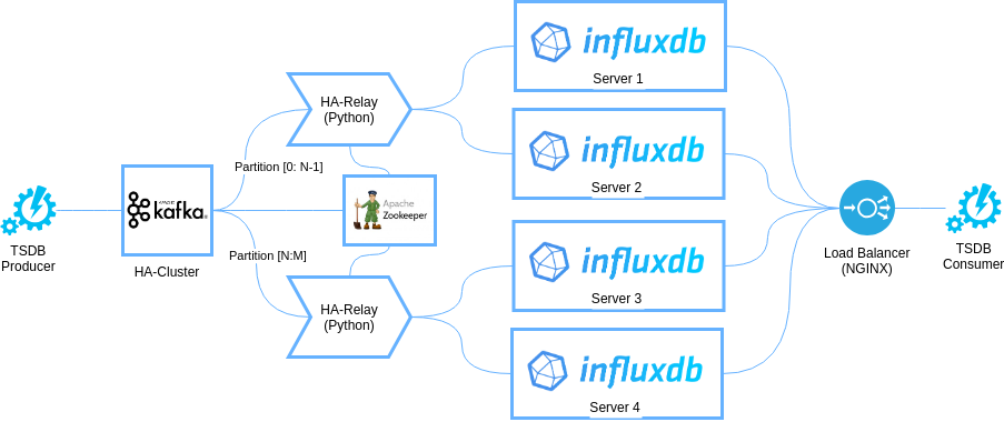 Improving InfluxDB with Apache Kafka